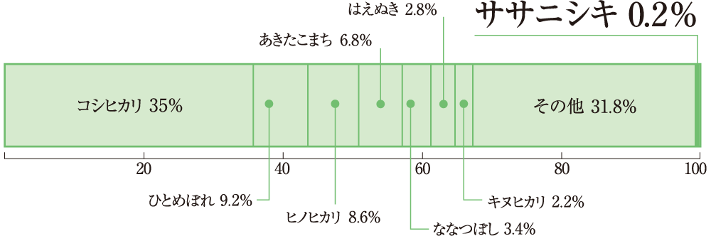 ササニシキ 0.2%